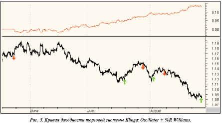 Наилучшими значениями для часового графика евро являются opt1 = 21 и opt2 = 73. При этих значениях прибыльность системы - 325 пунктов в месяц при 100% прибыльных сделок
