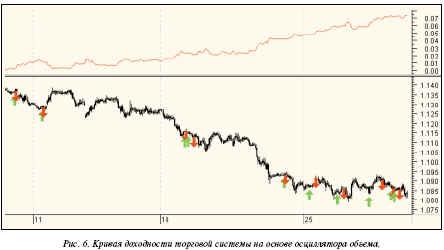 На часовых графиках евро наилучший результат (163 пункта при прибыльности 85%) достигается при значениях opt1= 85, opt2 = 14, opt3 = 38