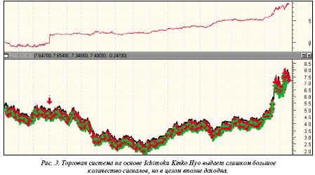 график прибыльности торговой системы для акций РАО ЕЭС 2-го выпуска