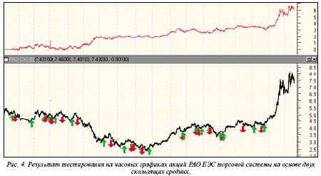 Результаты тестирования на часовых графиках акций РАО ЕЭС 2-го выпуска при значениях opt1 = 15, opt2 = 97 составили 3418 пунктов в месяц, максимальная просадка 183 пункта, индекс прибыльности 75%