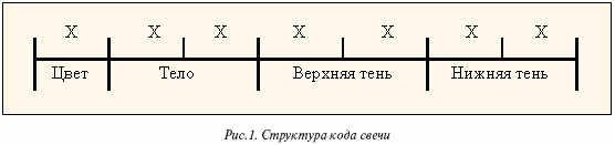 Структура кода свечей