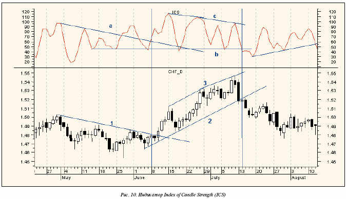 Index of Candle Strength (ICS)