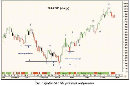 График S&P 500, разбитый на фракталы
