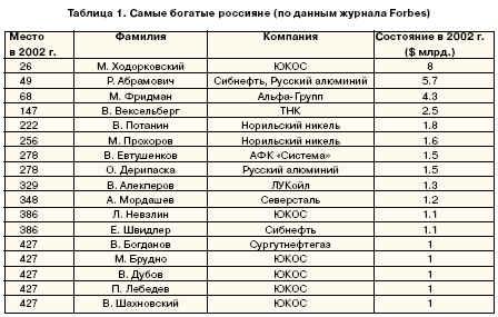 Самые богатые россияне (по данным журнала Forbes)