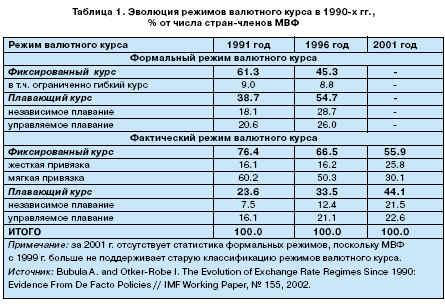 статистика режимов валютного курса в последнем десятилетии XX века