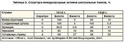 структура международных активов центральных банков, %