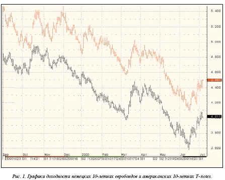 графики доходности немецких 10-летних евробондов и американских 10-летних T-notes