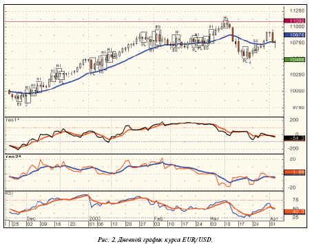 график динамики курса EUR/USD