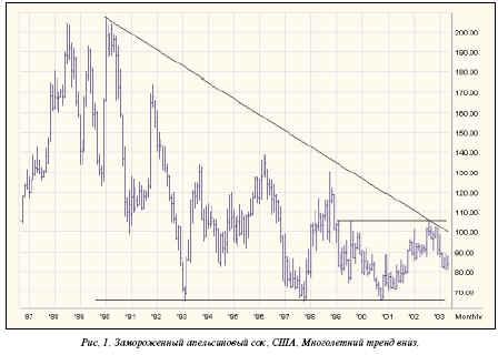 Анализируя график, можно даже говорить о продолжении многолетнего нисходящего тренда