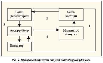 принципиальная схема выпуска депозитных расписок
