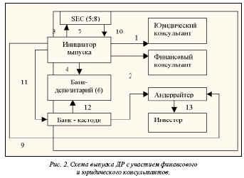 Схема выпуска ДР с участием финансово и юридического консультантов