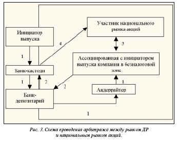 Схема проведения арбитража между рынком ДР ии национальным рынком акций