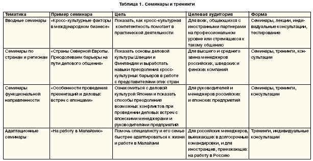 примеры семинаров