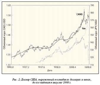 , но не столь сильный пузырь по доллару США, выраженный соответственно в канадских долларах и японских иенах, росший чуть меньше года и лопнувший летом 1998 г.