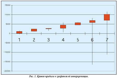 кривая прибыли в графической интерпретации