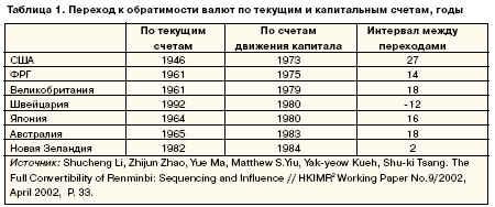 Переход к обратимости валют по текущим и капитальным счетам, годы