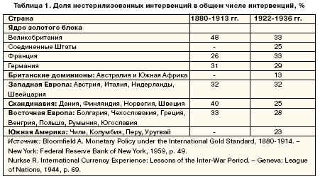 сводная статистика интервенций центральных банков основных участников золотого блока.