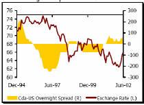 Диаграмма 1 (зависимость спрэда по ставкам и валютного курса)
