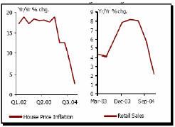 Диаграмма 3 (Инфляция цен на дома и розничные цены)
