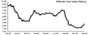 Динамика ставки LIBOR по кредитам сроком на 6 месяцев за последние 15 лет.