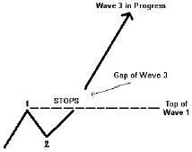 развитие Волны 3