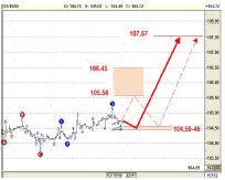 Месячный волновой график японской валюты показывает, что Йена может перейти к выполнению 4 волны