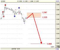 Прогноз изменения Евро на часовом графике по состоянию на 20.03.05