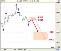 Месячный волновой график Швейцарского франка неоднозначен