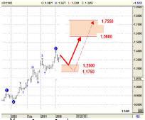 День смеха для тех, кто продал Евро, продолжается  (4-8.04.05)