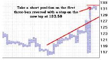 график крестики-нолики для валютной пары USDJPY