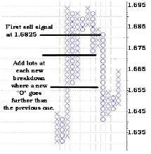 Первый сигнал продажи на 1.6825. Добавляются позиции на каждом новом прорыве, где 0 идет ниже предыдущего