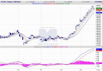Еженедельный обзор по рынку нефти