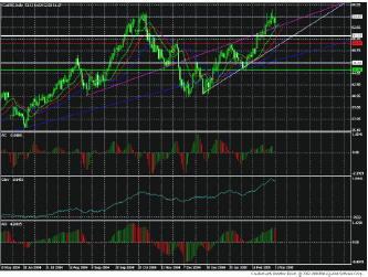 OPEC по-прежнему не в состоянии повлиять на рынок