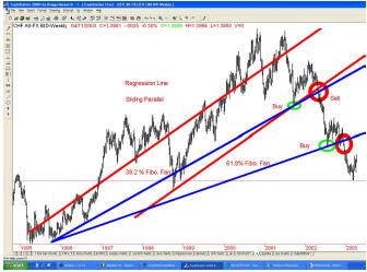 Профессиональный подход к торговле на рынке Форекс