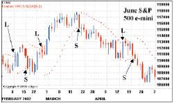 Применение параболика в торговле