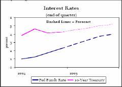 Процентные ставки (пунктиром обозначен прогноз)