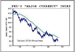 Торгово-взвешенный индекс доллара