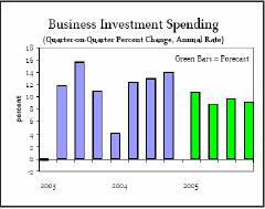 Инвестиции бизнеса (зеленым обозначен прогноз)