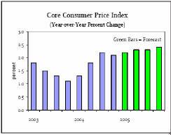 Индекс базовых потребительских цен (зеленым обозначен прогноз)