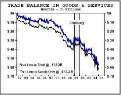 Торговый баланс США