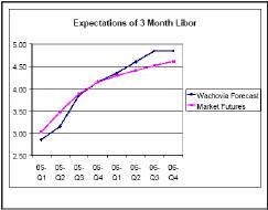 Ожидания по ставкам (синим показан прогноз, фиолетовым - ожидания рынка)