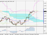 Silver-channel. Торговый план по 4-часовой стратегии для EURUSD (28.03-1.04.05)