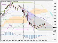 Silver-channel. EUR/USD размышления перед началом недели (4-8.04.05)