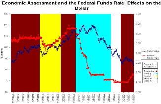 Влияние на доллар экономических оценок ФРС и процентных ставок. (полосами выделены периоды той или иной политики)