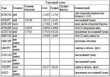 Торговые планы по 4-часовой стратегии Silver-channel (21-25.03.05)