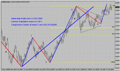 AUD, Daily