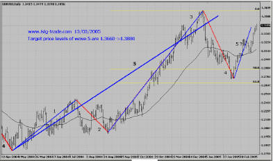 EUR, Daily