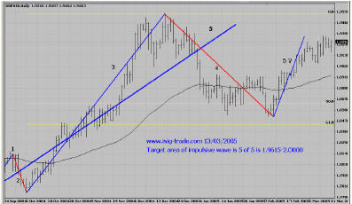 GBP, Daily