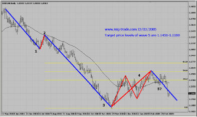 CAD, Daily