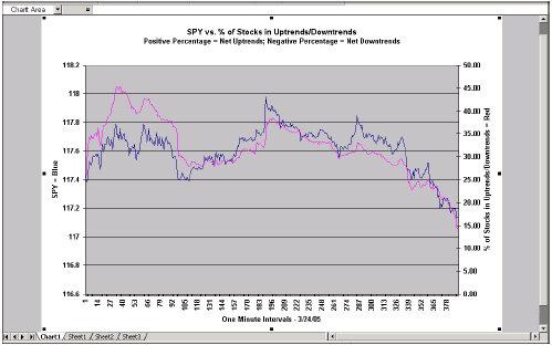 график индикатора для торговли в четверг: